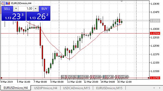 Gráfico Euro/Dólar de 4H