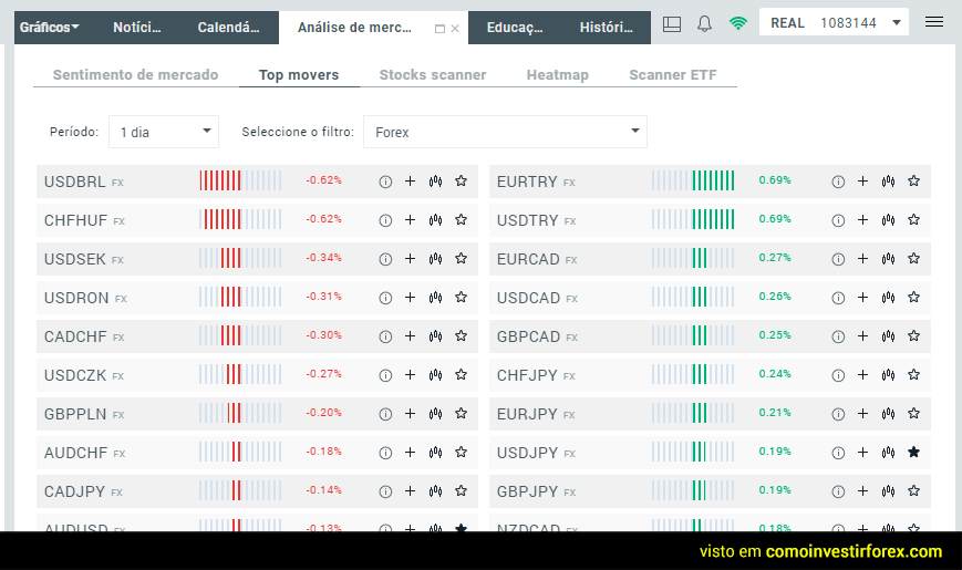 Oportunidades no mercado forex na plataforma xStation 5