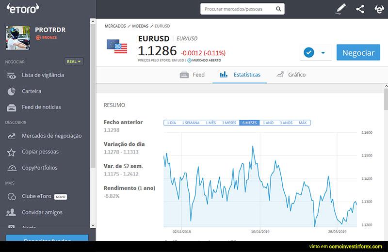 Plataforma Etoro para investir em Forex