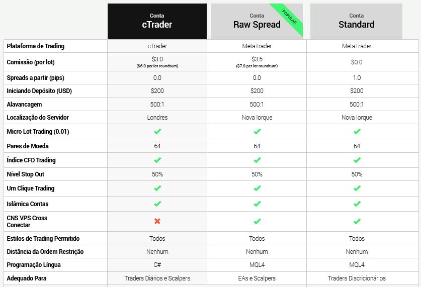 Tabela de comparação das contas de trading da IC Markets